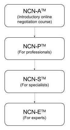 negotiation management certification hierarchy